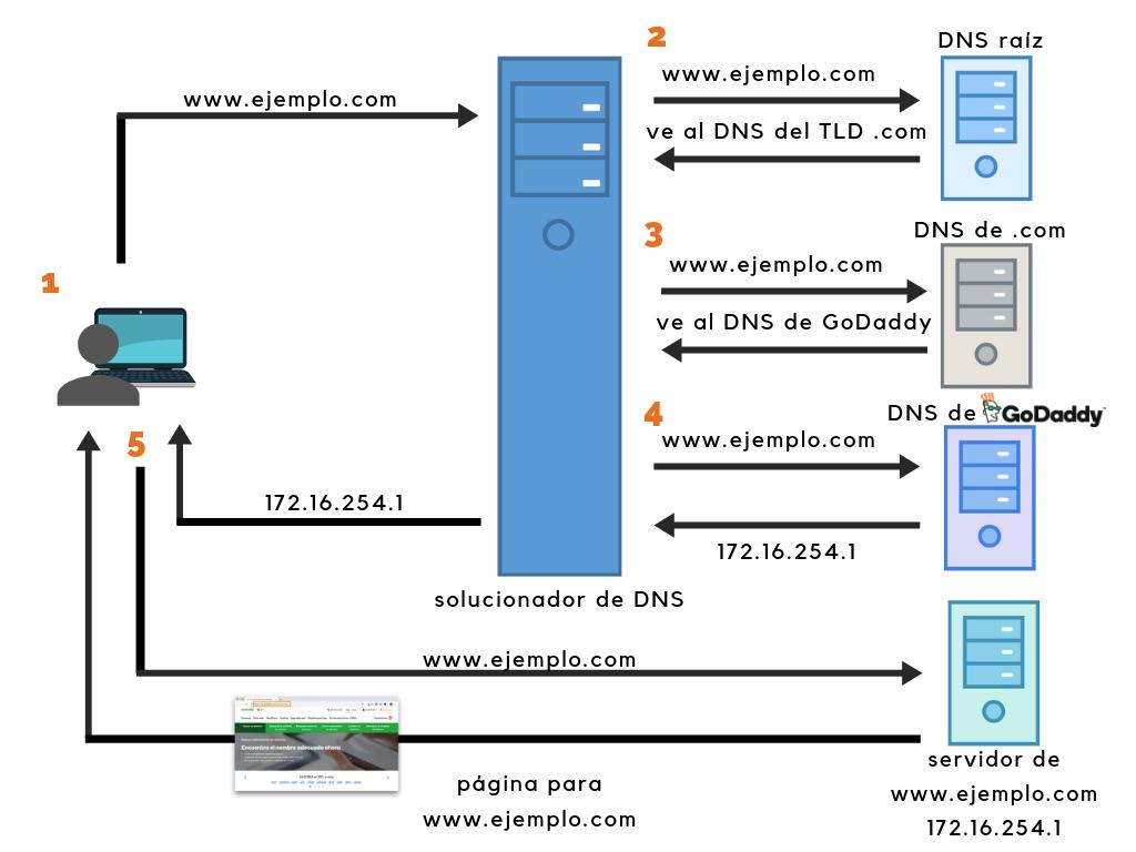 Aprende de DNS con GoDaddy
